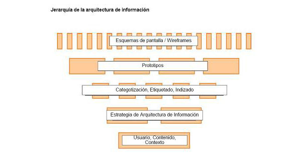 Jerarquía de la arquitectura de información