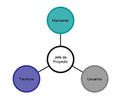 Interrelaciones del Jefe de Proyecto